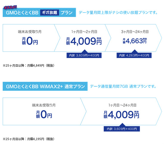 GMO WiMAX2+ iPad miniセット料金