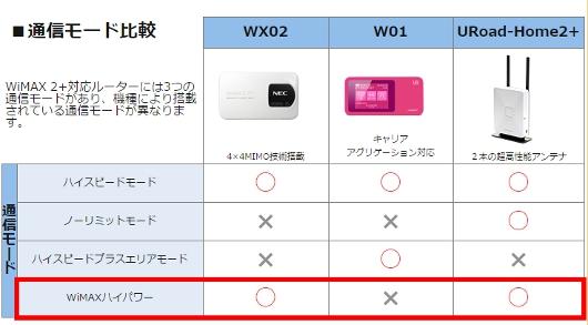 WiMAXハイパワー対応端末 GMOとくとくBB